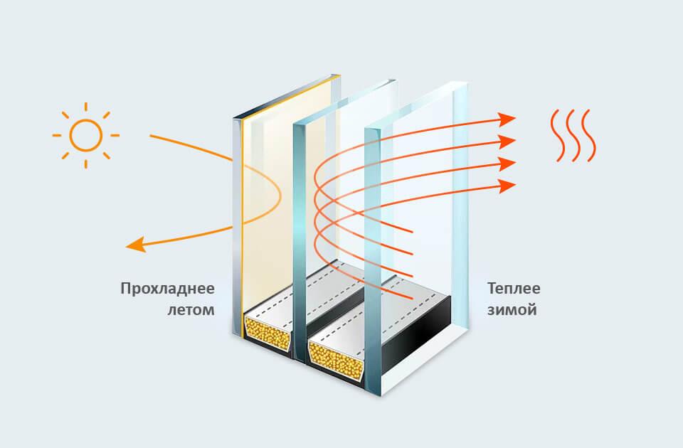 Стеклопакет с мультифункциональным стеклом ClimaGuard Solar